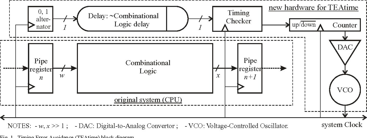Uniprocessor performance enhancement through adaptive clock