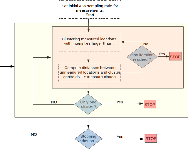 Figure 2 for U-SLADS: Unsupervised Learning Approach for Dynamic Dendrite Sampling