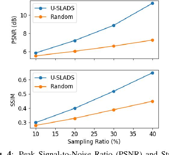 Figure 4 for U-SLADS: Unsupervised Learning Approach for Dynamic Dendrite Sampling