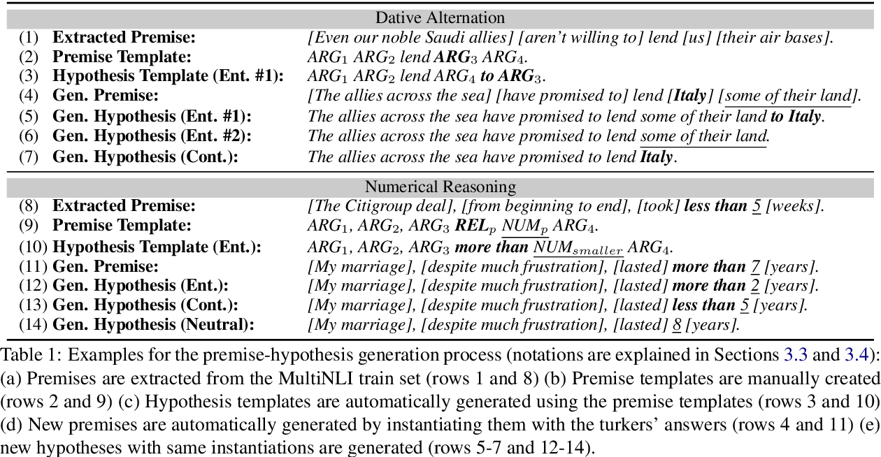 Figure 1 for Diversify Your Datasets: Analyzing Generalization via Controlled Variance in Adversarial Datasets