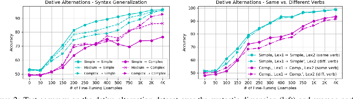 Figure 4 for Diversify Your Datasets: Analyzing Generalization via Controlled Variance in Adversarial Datasets