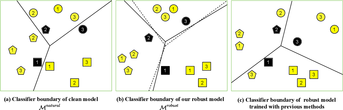 Figure 3 for Learnable Boundary Guided Adversarial Training