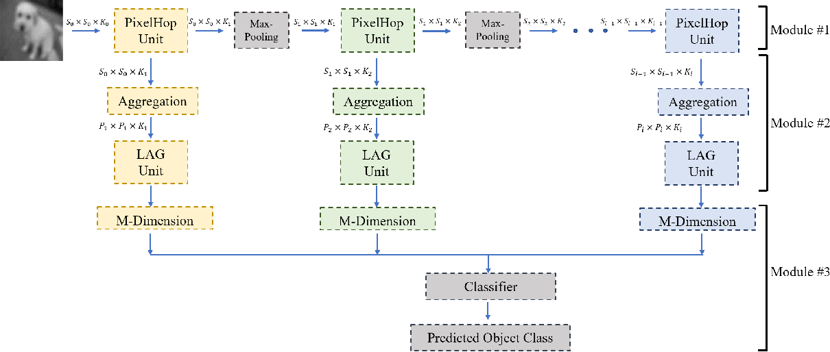 Figure 1 for PixelHop: A Successive Subspace Learning (SSL) Method for Object Classification