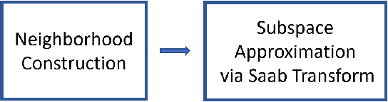 Figure 3 for PixelHop: A Successive Subspace Learning (SSL) Method for Object Classification