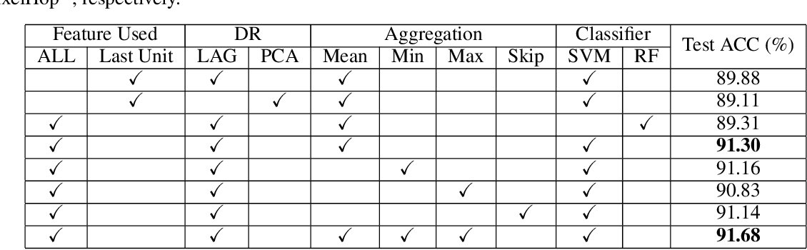 Figure 2 for PixelHop: A Successive Subspace Learning (SSL) Method for Object Classification