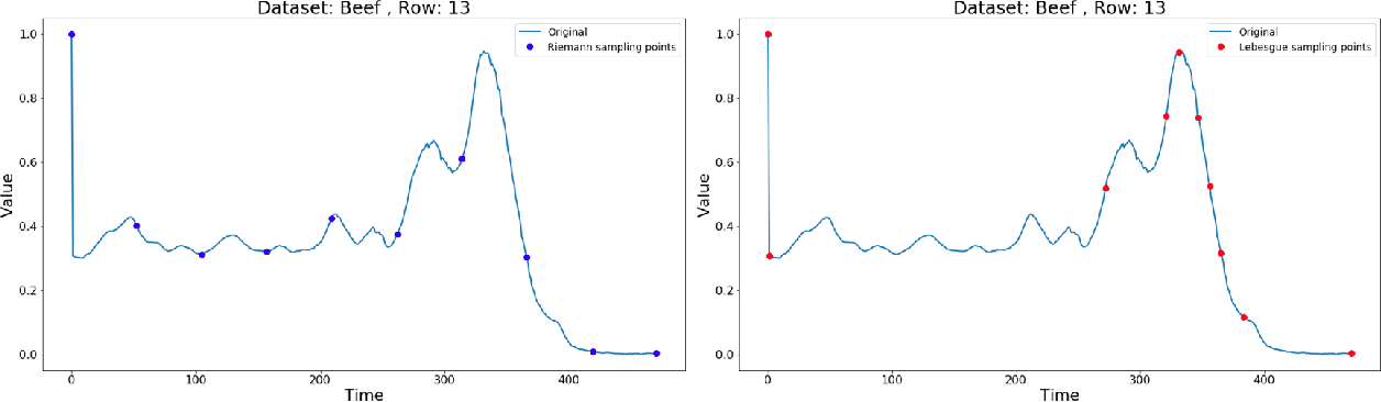 Figure 1 for ZeLiC and ZeChipC: Time Series Interpolation Methods for Lebesgue or Event-based Sampling