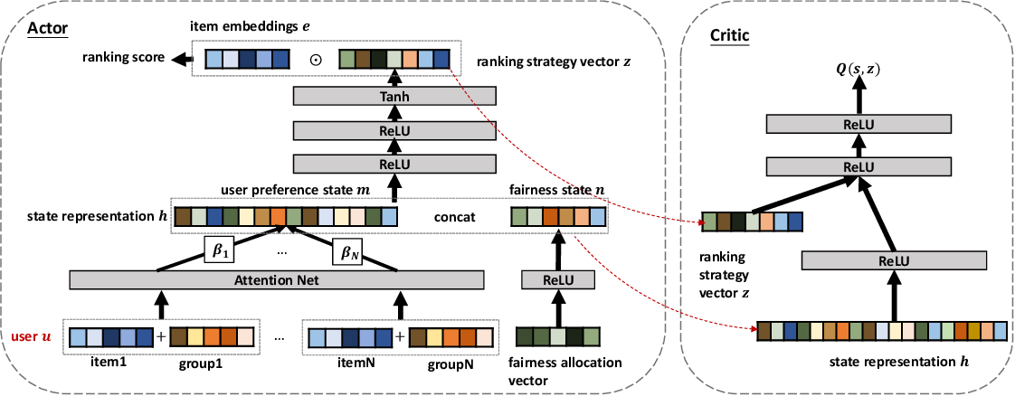 Figure 1 for Balancing Accuracy and Fairness for Interactive Recommendation with Reinforcement Learning