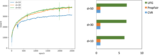 Figure 3 for Balancing Accuracy and Fairness for Interactive Recommendation with Reinforcement Learning