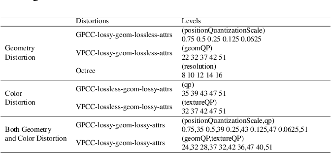 Figure 1 for Which One is Better: Assessing Objective Metrics for Point Cloud Compression