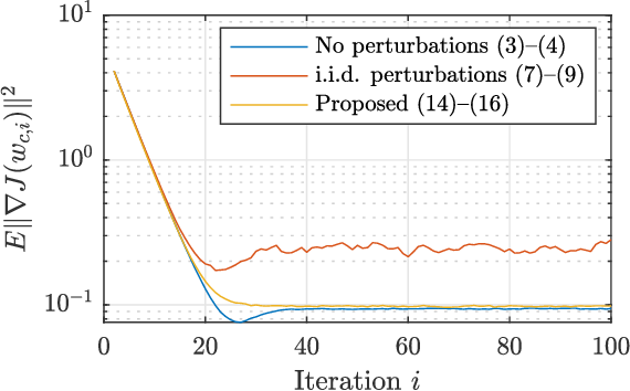 Figure 1 for Graph-Homomorphic Perturbations for Private Decentralized Learning