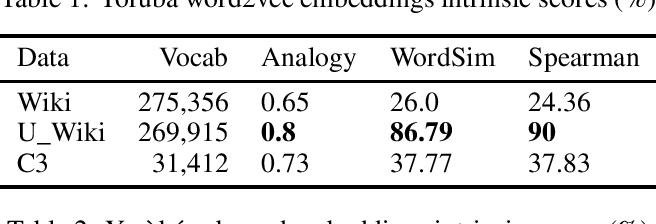 Figure 1 for The Challenge of Diacritics in Yoruba Embeddings