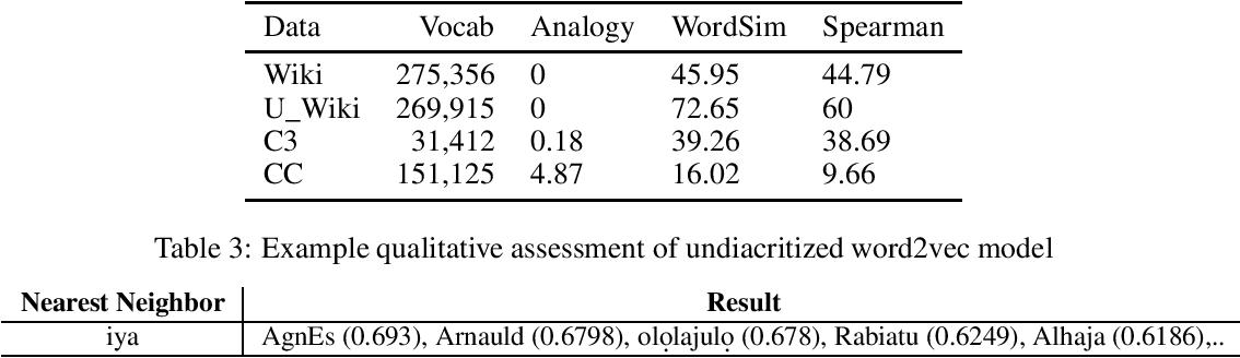 Figure 2 for The Challenge of Diacritics in Yoruba Embeddings