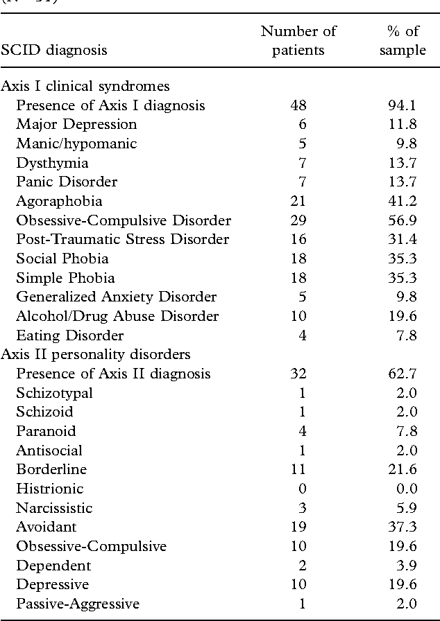 PDF] Clinical correlates of alexithymia among patients with