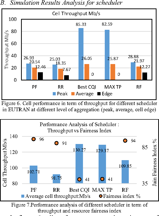 Figure 6 from Performance Analysis of MAC Scheduler in LTE (EUTRAN
