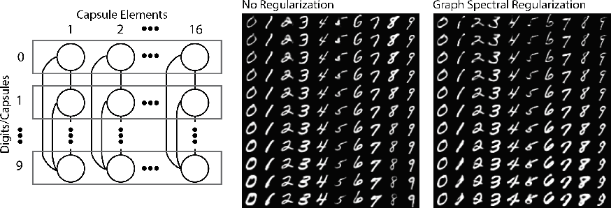 Figure 2 for Graph Spectral Regularization for Neural Network Interpretability