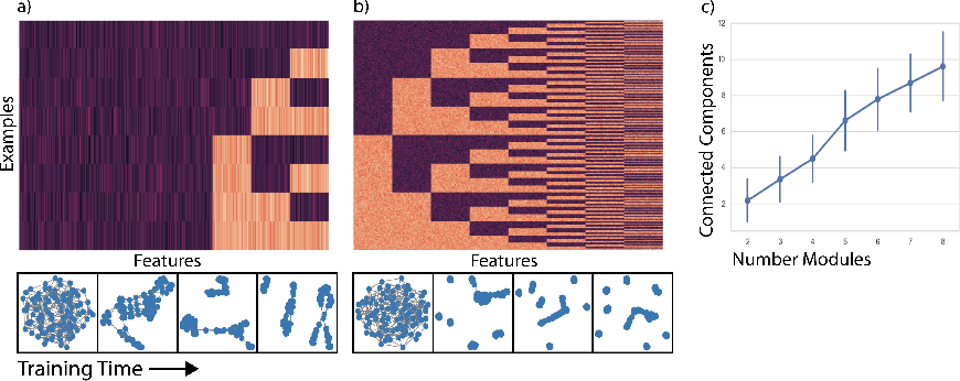 Figure 4 for Graph Spectral Regularization for Neural Network Interpretability