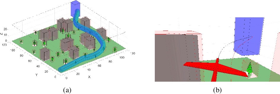 Figure 3 for Robust Tracking with Model Mismatch for Fast and Safe Planning: an SOS Optimization Approach