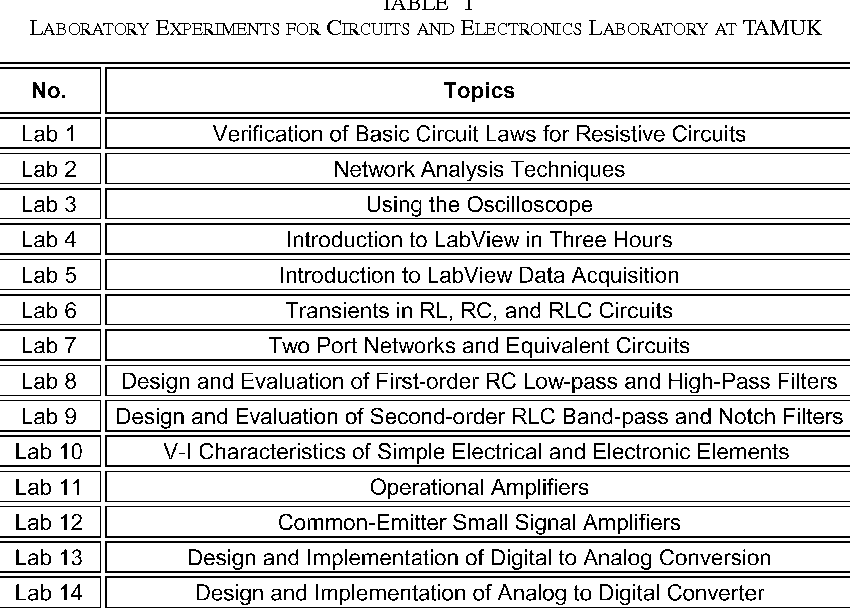 Applying IT tools to a laboratory course for measurement, analysis ...