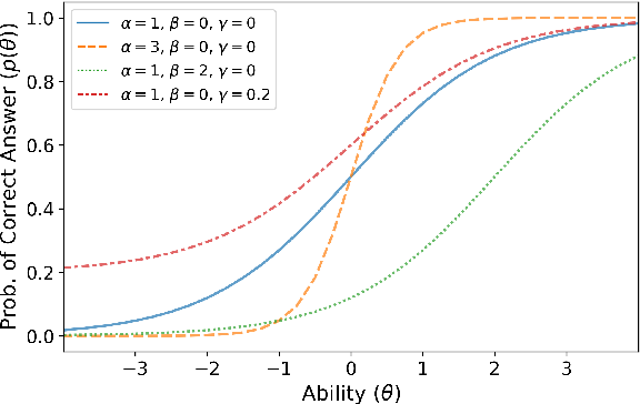 Figure 3 for Comparing Test Sets with Item Response Theory