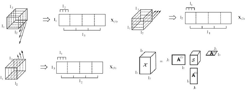 Figure 1 for Compression of Deep Convolutional Neural Networks for Fast and Low Power Mobile Applications