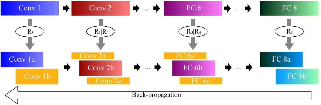 Figure 3 for Compression of Deep Convolutional Neural Networks for Fast and Low Power Mobile Applications