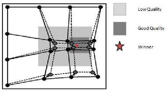 Figure 1 for An introduction to synchronous self-learning Pareto strategy