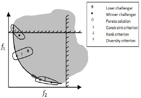 Figure 3 for An introduction to synchronous self-learning Pareto strategy