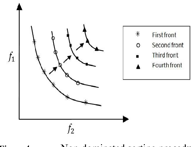 Figure 4 for An introduction to synchronous self-learning Pareto strategy