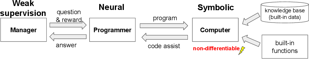 Figure 1 for Neural Symbolic Machines: Learning Semantic Parsers on Freebase with Weak Supervision