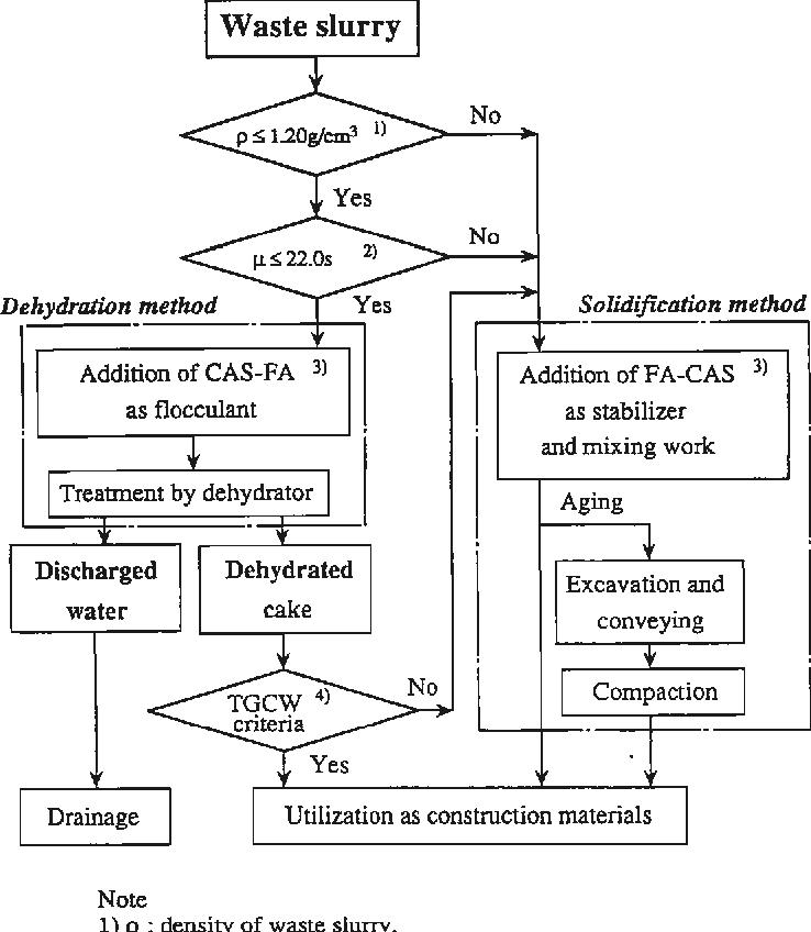 PDF] Utilization system of waste slurry from construction works