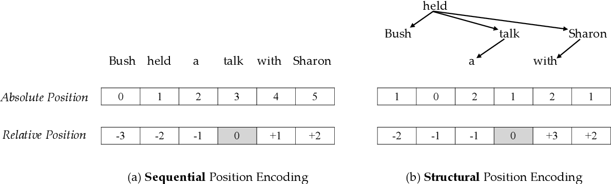 Figure 1 for Self-Attention with Structural Position Representations