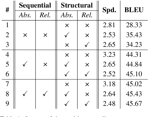 Figure 2 for Self-Attention with Structural Position Representations