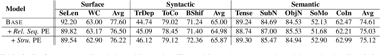 Figure 4 for Self-Attention with Structural Position Representations