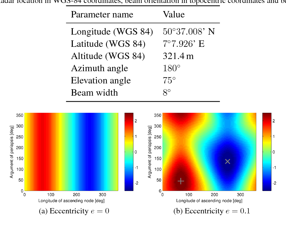 Extent of Observation Parameters in Space Surveillance by