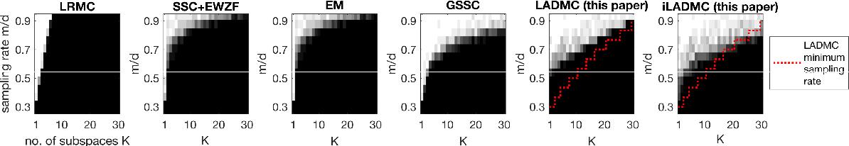 Figure 3 for Tensor Methods for Nonlinear Matrix Completion