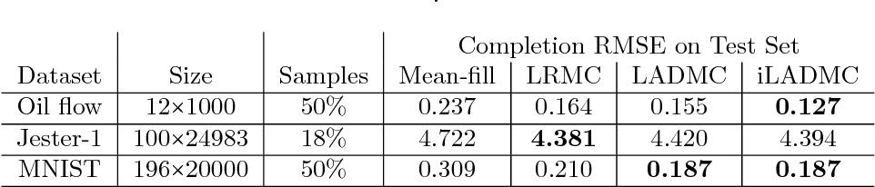Figure 2 for Tensor Methods for Nonlinear Matrix Completion