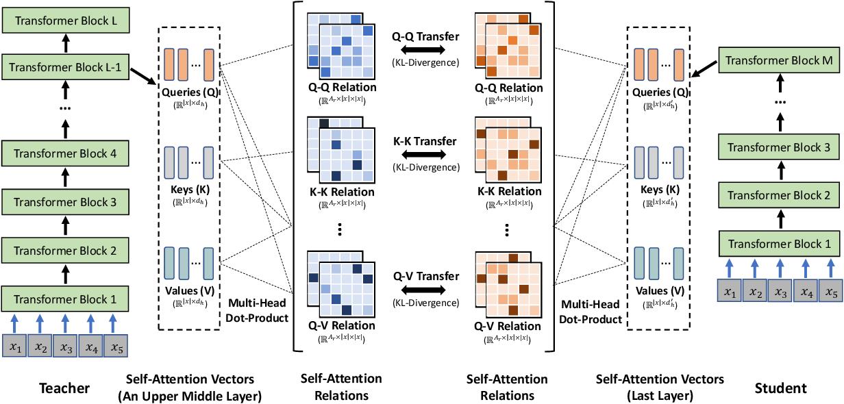 Figure 1 for MiniLMv2: Multi-Head Self-Attention Relation Distillation for Compressing Pretrained Transformers