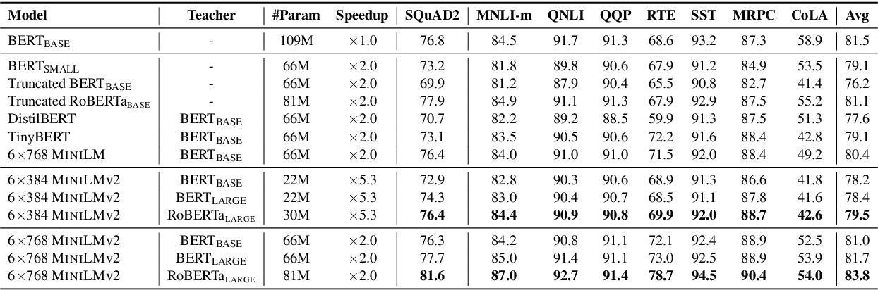 Figure 2 for MiniLMv2: Multi-Head Self-Attention Relation Distillation for Compressing Pretrained Transformers