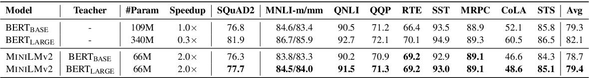 Figure 3 for MiniLMv2: Multi-Head Self-Attention Relation Distillation for Compressing Pretrained Transformers