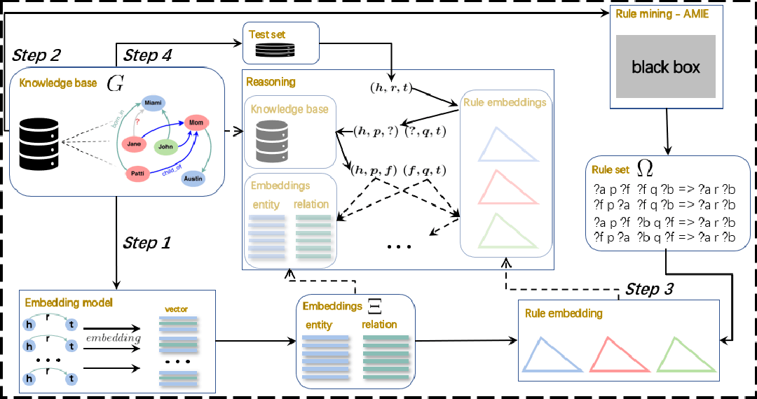 Figure 1 for EM-RBR: a reinforced framework for knowledge graph completion from reasoning perspective