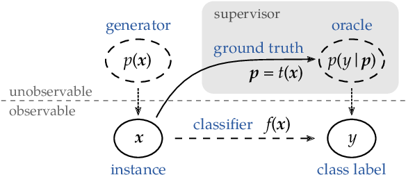 Figure 1 for Toward Optimal Probabilistic Active Learning Using a Bayesian Approach