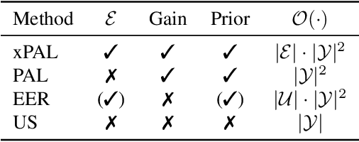 Figure 2 for Toward Optimal Probabilistic Active Learning Using a Bayesian Approach