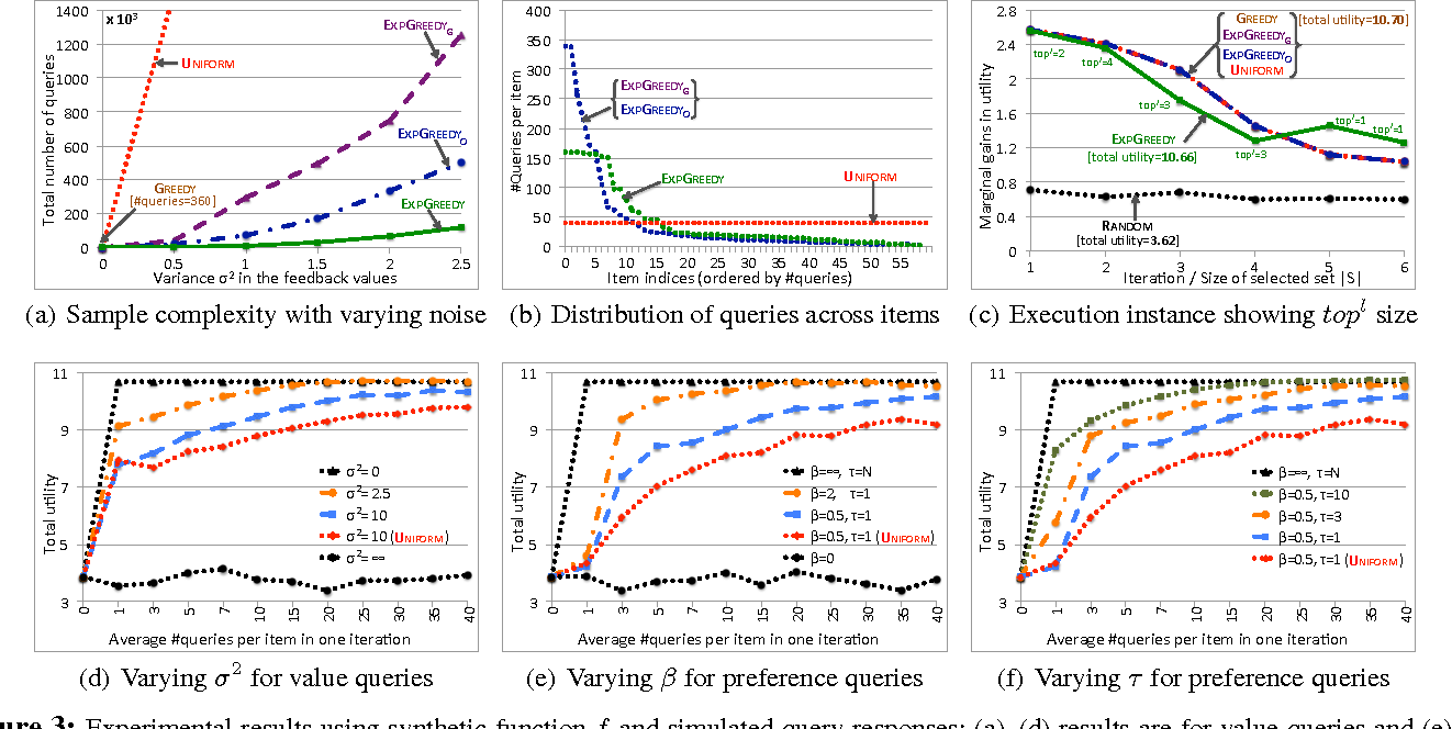 Figure 3 for Noisy Submodular Maximization via Adaptive Sampling with Applications to Crowdsourced Image Collection Summarization
