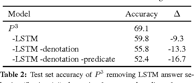 Figure 4 for Semantic Parsing to Probabilistic Programs for Situated Question Answering