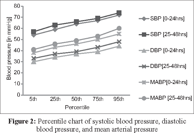 Blood Pressure Values In Healthy Term Newborns At A Tertiary Health