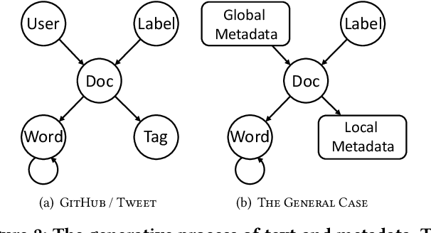 Figure 3 for Minimally Supervised Categorization of Text with Metadata