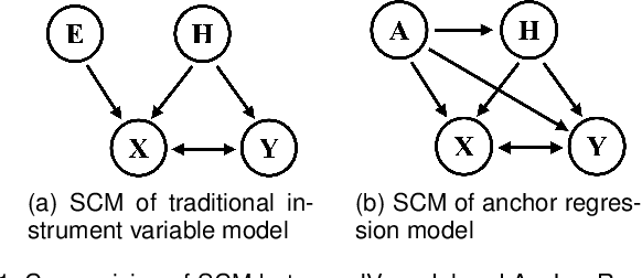 Figure 2 for Towards Out-Of-Distribution Generalization: A Survey