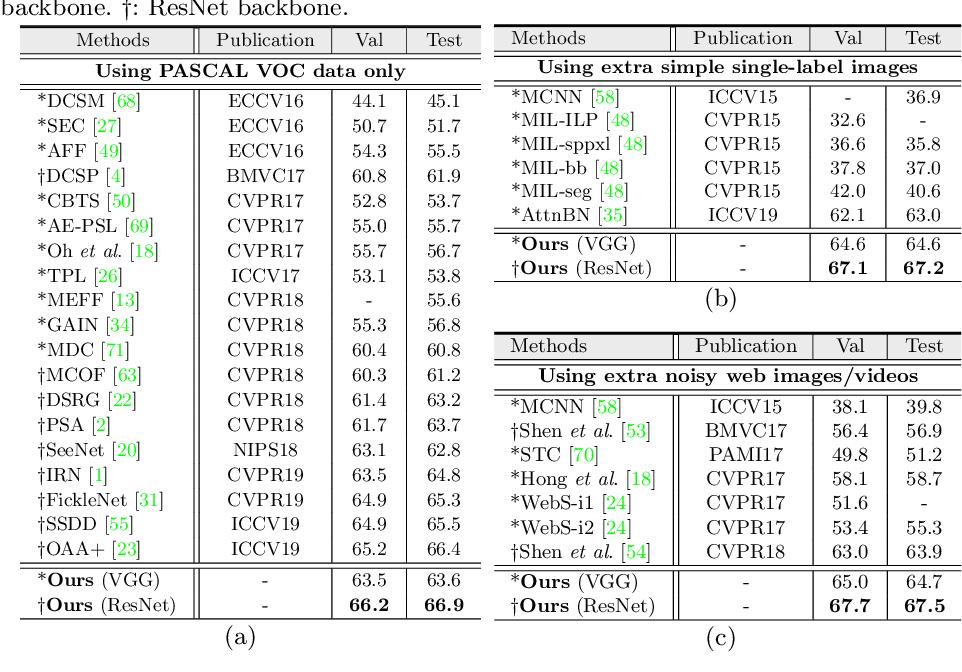 Figure 2 for Mining Cross-Image Semantics for Weakly Supervised Semantic Segmentation