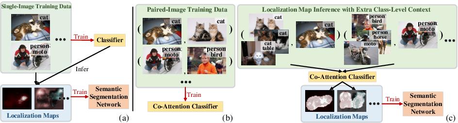 Figure 1 for Mining Cross-Image Semantics for Weakly Supervised Semantic Segmentation
