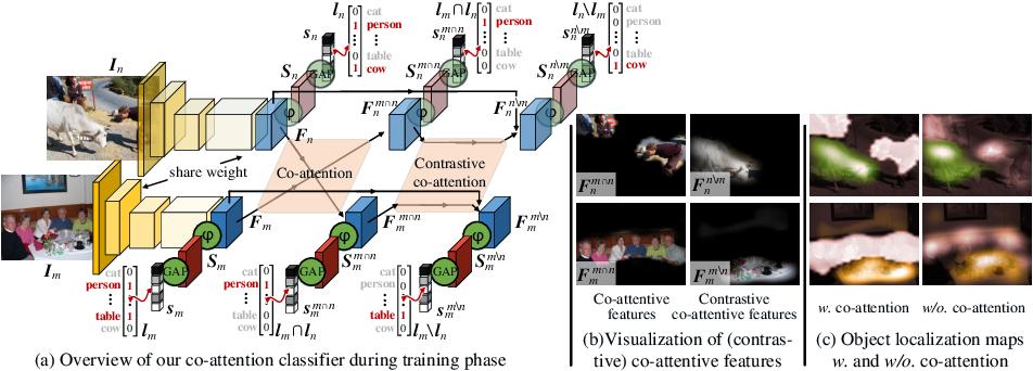 Figure 3 for Mining Cross-Image Semantics for Weakly Supervised Semantic Segmentation